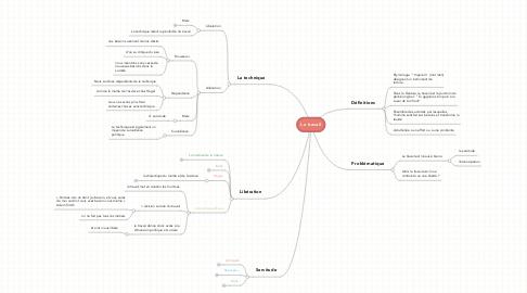 Mind Map: Le travail