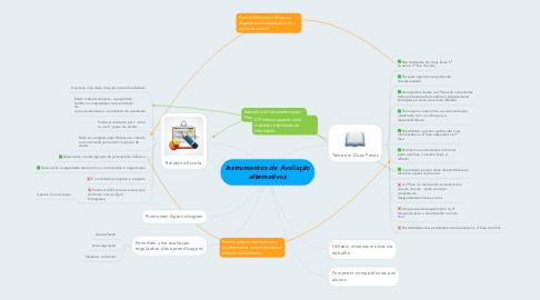 Mind Map: Instrumentos de Avaliação alternativos