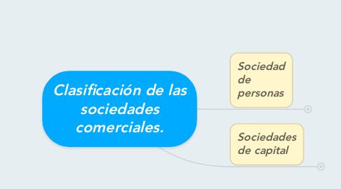 Mind Map: Clasificación de las sociedades comerciales.
