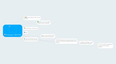 Mind Map: Pedagogia UAB/UFMG