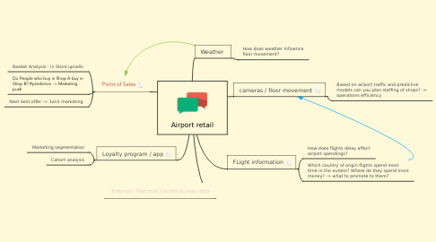 Mind Map: Airport retail