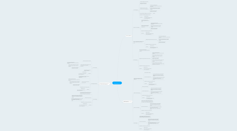Mind Map: Simplification?!?