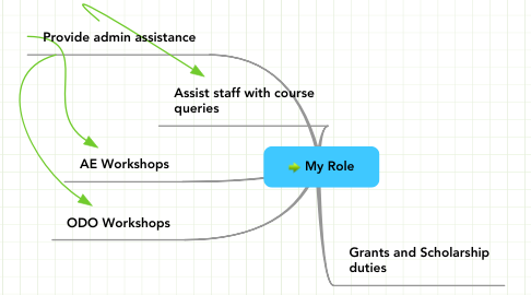 Mind Map: My Role