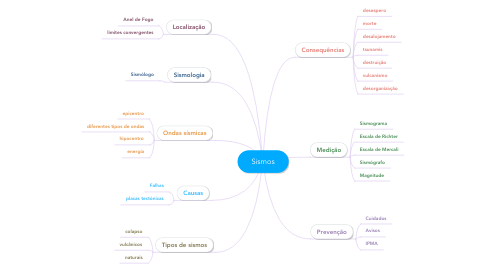 Mind Map: Sismos