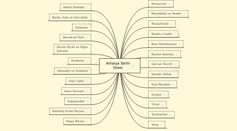 Mind Map: Antalya Tarihi Sitesi