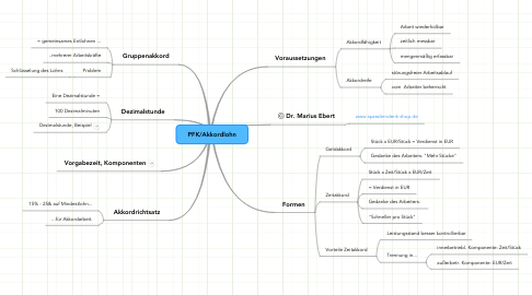 Mind Map: PFK/Akkordlohn