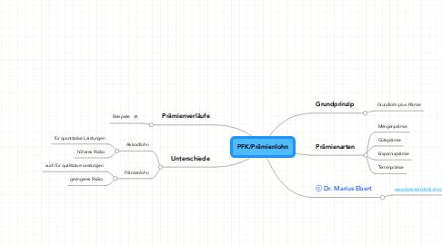 Mind Map: PFK/Prämienlohn