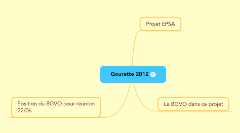 Mind Map: Gourette 2012