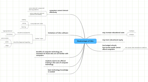 Mind Map: Disadvantages of CALL