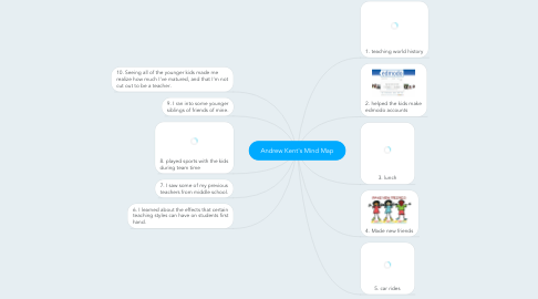 Mind Map: Andrew Kent's Mind Map