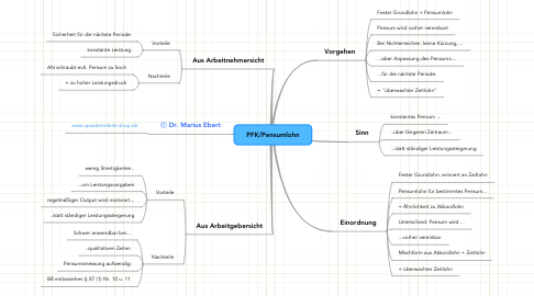 Mind Map: PFK/Pensumlohn