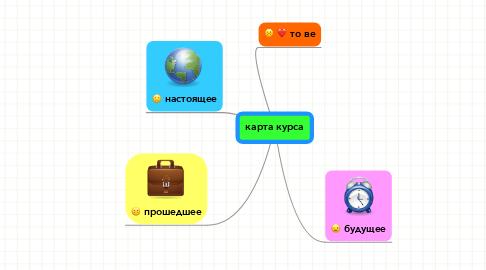 Mind Map: карта курса
