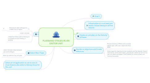 Mind Map: PLANNING STAGES IN AN EASTER UNIT