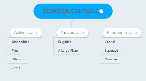 Mind Map: ECUACION CONTABLE