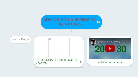 Mind Map: ADICIÓN CON NUMEROS DE TRES CIFRAS