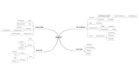 Mind Map: BUS. DEV.