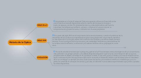 Mind Map: Historia de la Optica