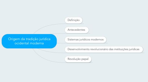 Mind Map: Origem da tradição jurídica ocidental moderna