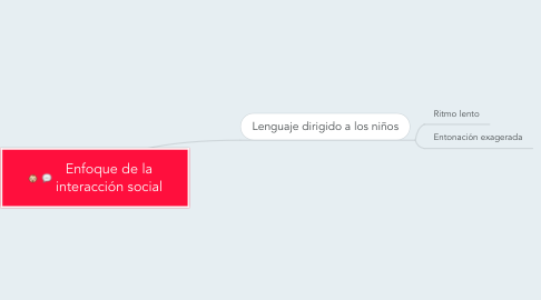 Mind Map: Enfoque de la interacción social