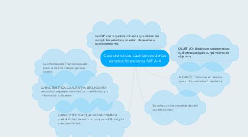 Mind Map: Caracteristicas cualitativas de los estados financieros NIF A-4