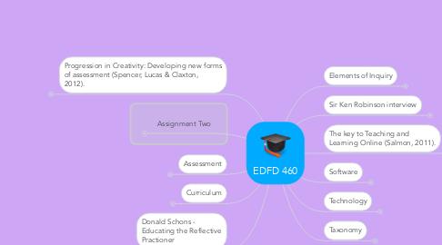 Mind Map: EDFD 460