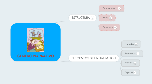 Mind Map: GENERO NARRATIVO