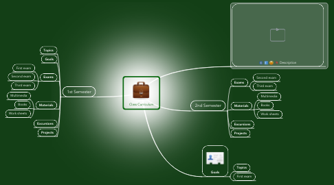 Mind Map: Class Curriculum