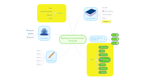 Mind Map: Reading Comprehension Template