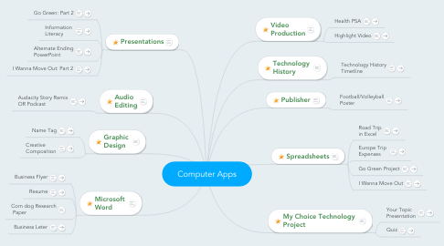 Mind Map: Computer Apps