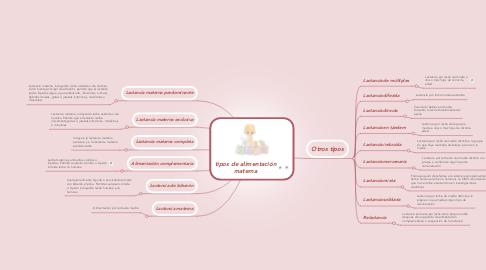 Mind Map: tipos de alimentación materna