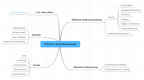 Mind Map: PFK/Interne Beschaffungsstrategie