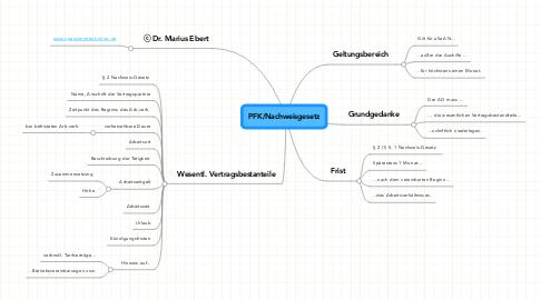 Mind Map: PFK/Nachweisgesetz