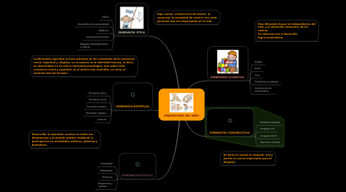 Mind Map: DIMENSIONES DEL NIÑO