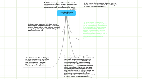 Mind Map: OCPS / Board Meeting 04/13/2010