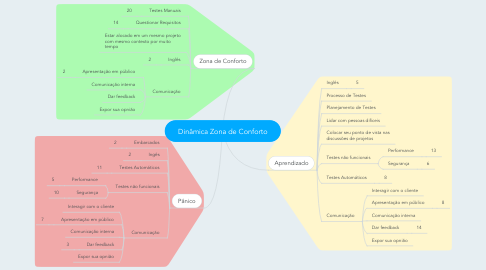 Mind Map: Dinâmica Zona de Conforto
