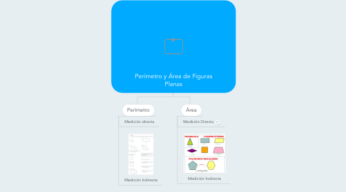 Mind Map: Perímetro y Área de Figuras Planas