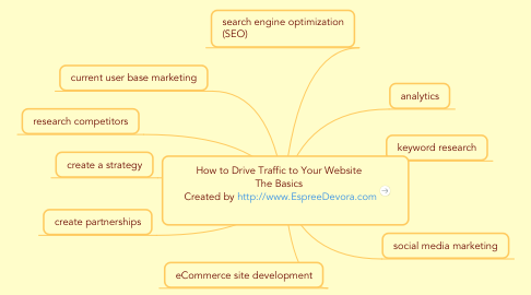 Mind Map: How to Drive Traffic to Your Website The Basics  Created by http://www.EspreeDevora.com