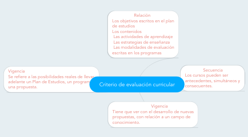 Mind Map: Criterio de evaluación curricular