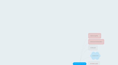 Mind Map: Gastronomía del Ecuador