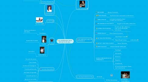 Mind Map: EL APRENDIZAJE EN MI PROYECTO DE VIDA.