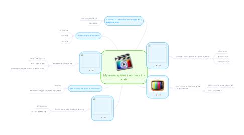 Mind Map: Мультимедійні технології в освіті