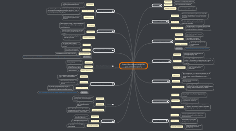Mind Map: Special Education Categories and Accommodations