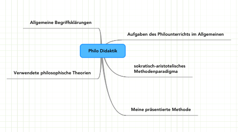 Mind Map: Philo Didaktik