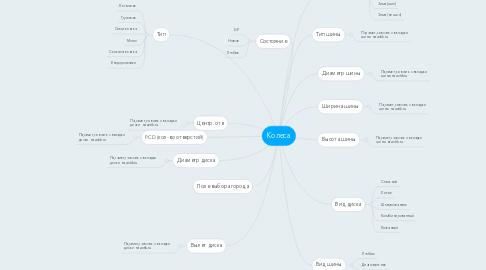 Mind Map: Колеса