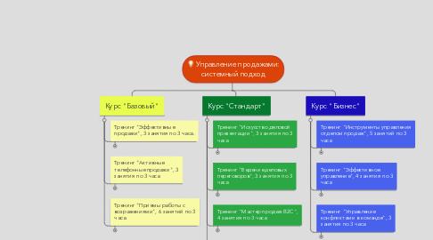Mind Map: Управление продажами: системный подход