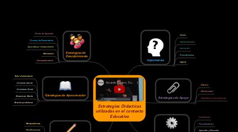Mind Map: Estrategias Didacticas utilizadas en el contexto Educativo