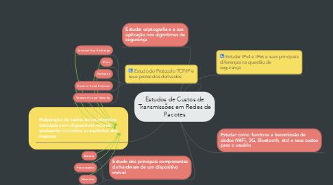 Mind Map: Estudos de Custos de Transmissões em Redes de Pacotes