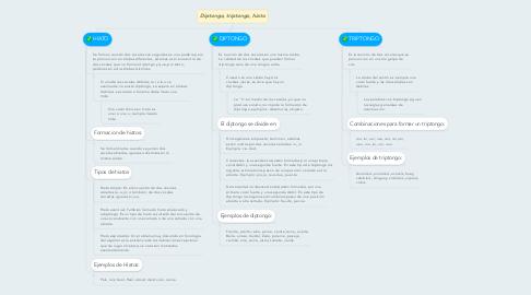 Mind Map: Diptongo, triptongo, hiato