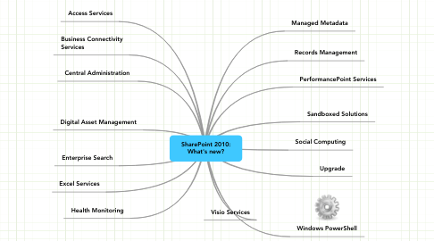 Mind Map: SharePoint 2010: What's new?