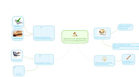 Mind Map: REQUISITOS DE VALIDEZ PARA LOS ACTOS ADMINISTRATIVOS